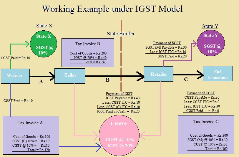 GST - IGST Structure
