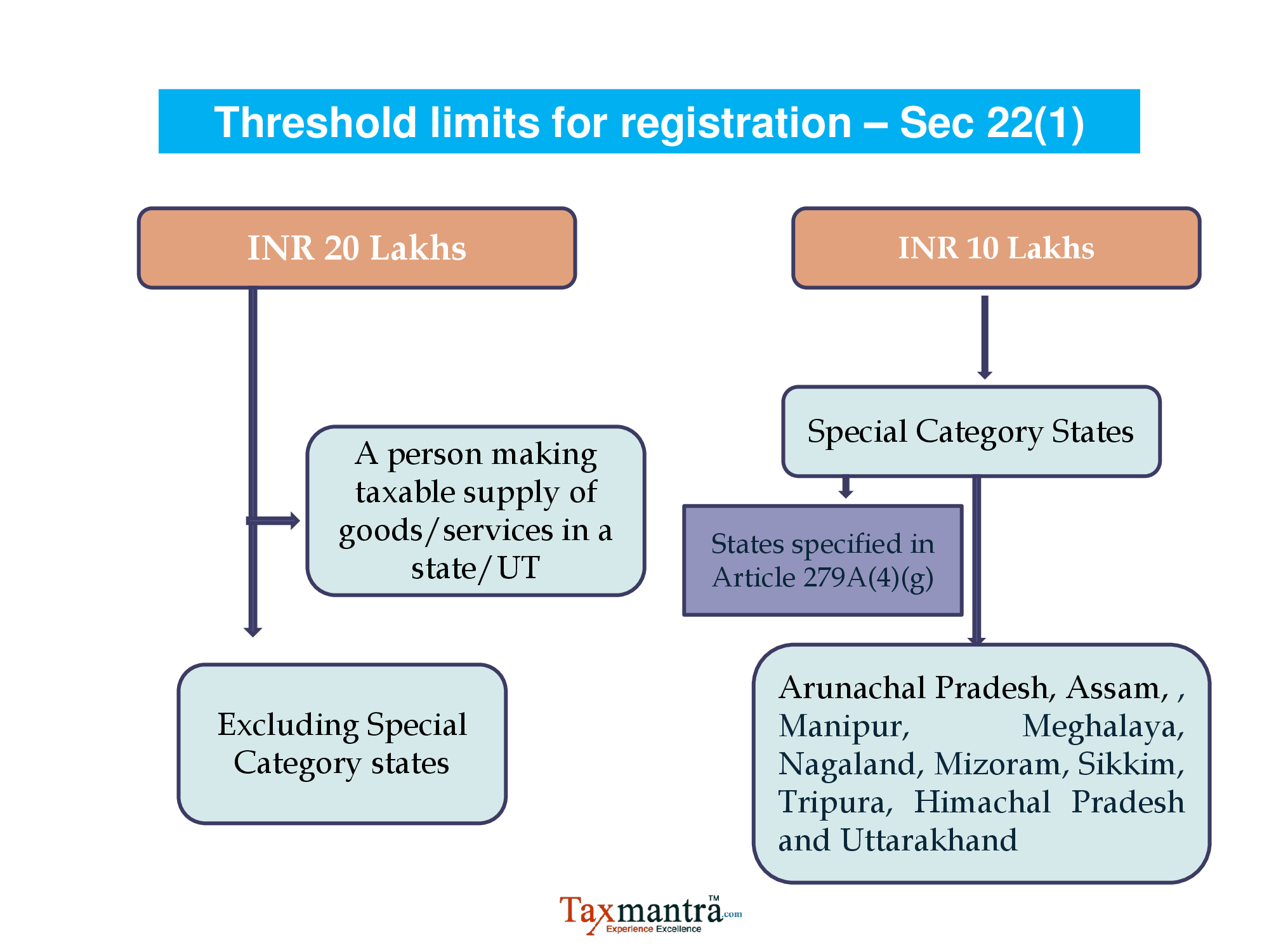Taxable Person Threshold Limits Mandatory Registration