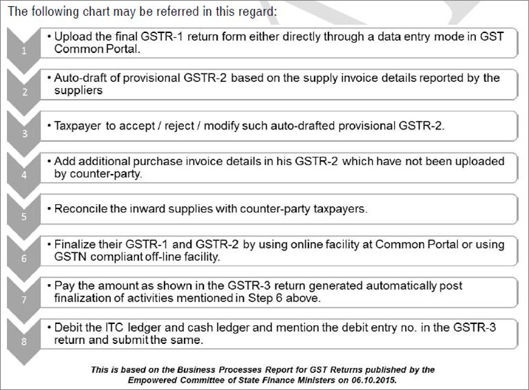service tax return filing form