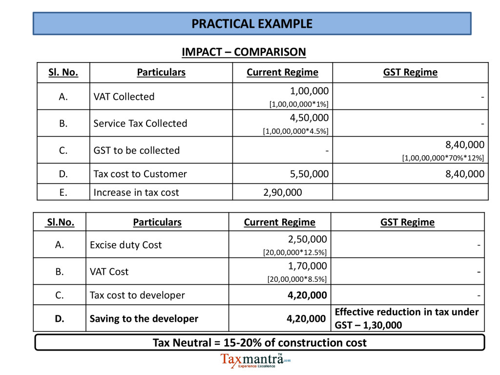 Impact of gst on contractors and real state for Table 6 of gst