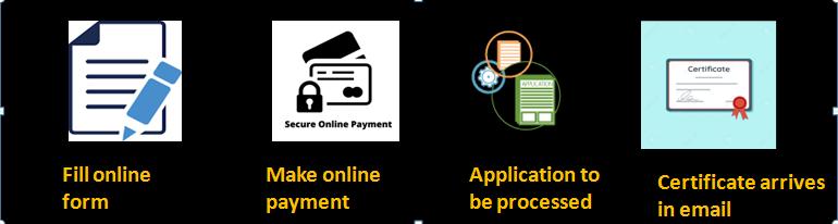 Step by Step MSME Registration